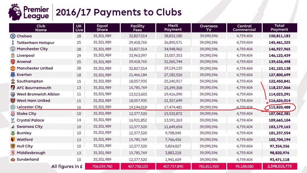 2016-17-Payments-to-Clubs-article.thumb.jpg.04f46637f3ecfb4e6db15daf7d75dd2a.jpg