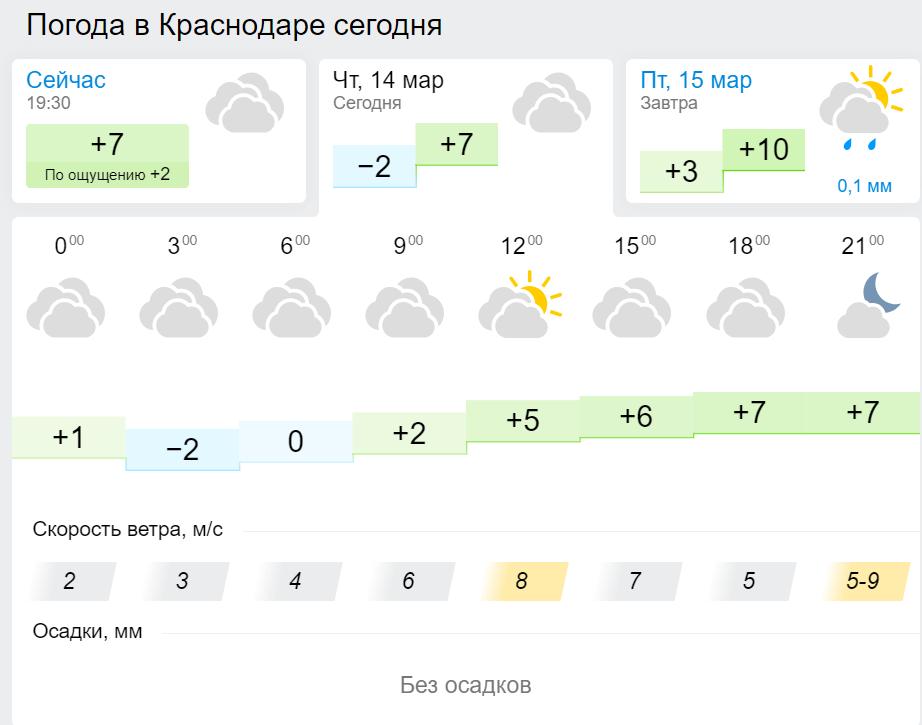 краснодар погода в картинках
