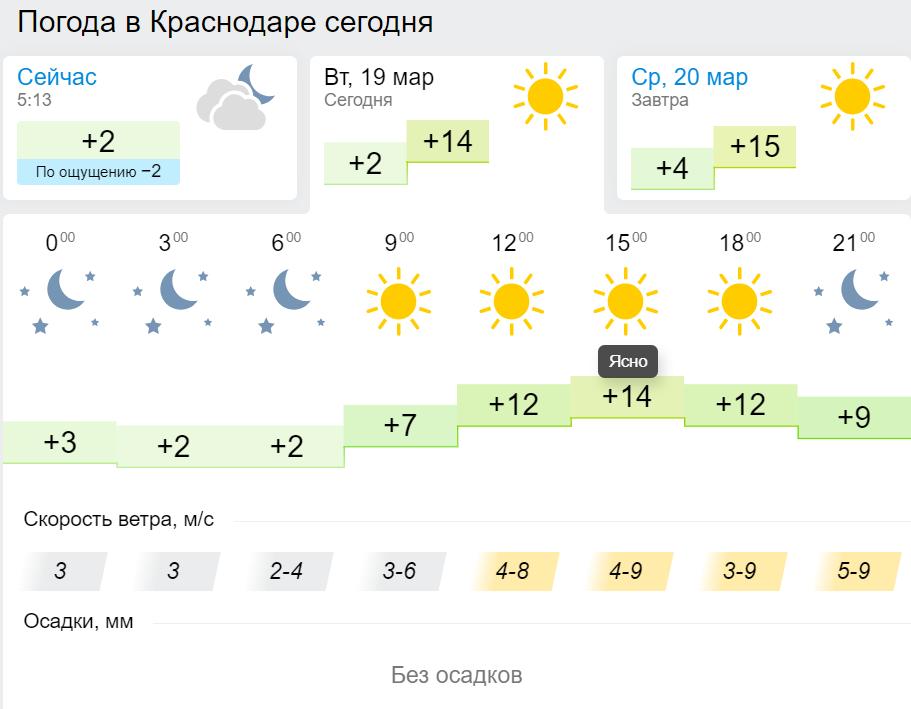краснодар погода в картинках правильно сочетать тона
